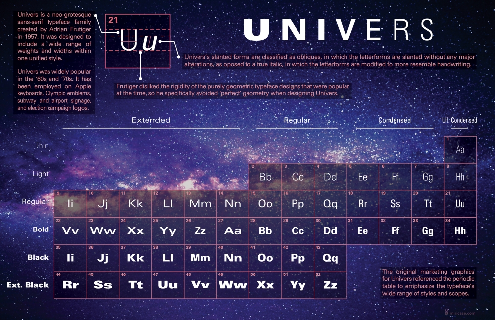 Univers font poster